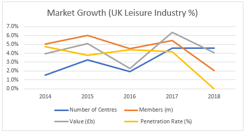 Market Growth Chart 2014-2018